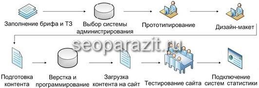 бизнсес план для создания сайта
